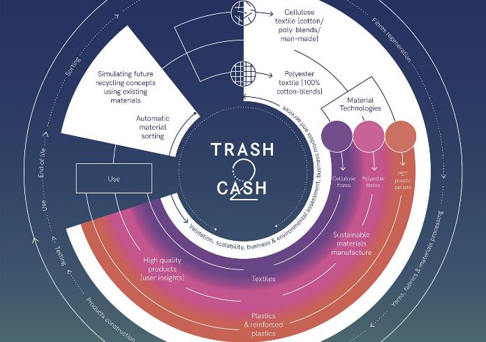 Trash-2-Cash