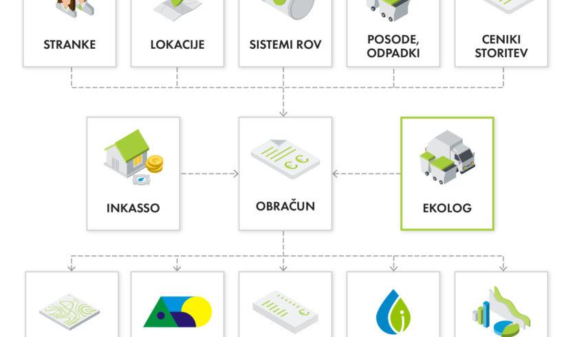 Information System Ekolog